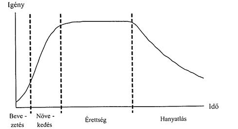 Termékéletciklus - ahogyan azt az egyetemen tanítják.