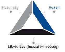 A befektető gondolkodásának tükre a befektetési háromszög. Egyszerű, mint a faék.